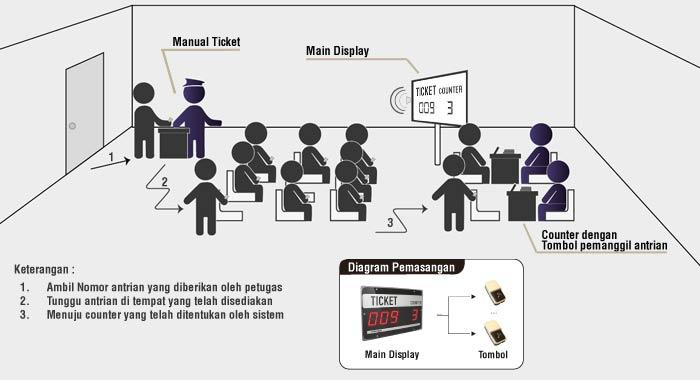 MQS Sistem Antrian